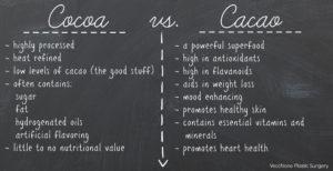 Cocoa-vs.-Cacao-list-VPS.jpg.jpg